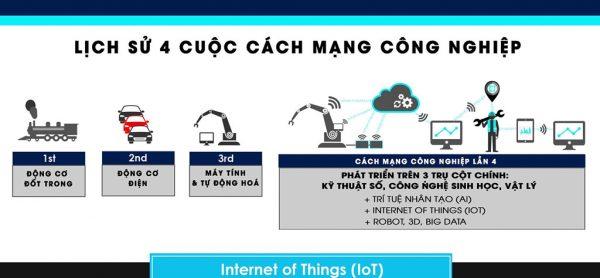 cach-mang-cong-nghiep-4.0
