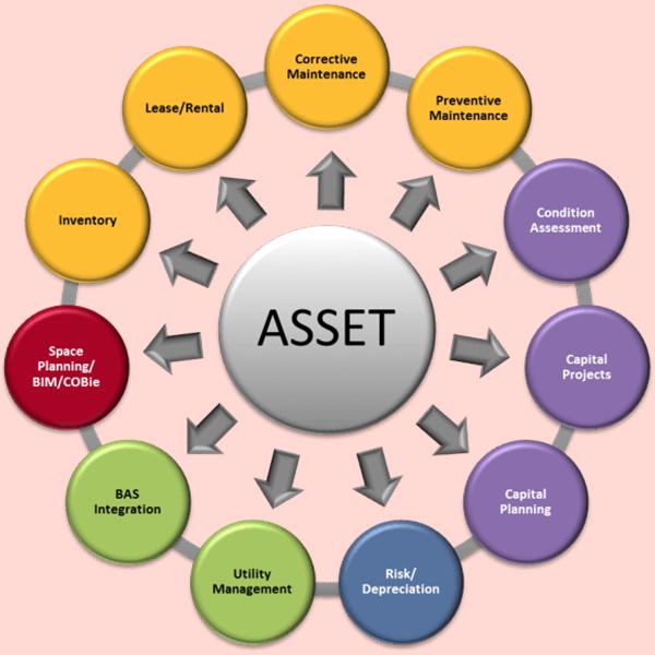 Giải pháp đánh giá chính xác hiệu suất sử dụng tài sản cố định