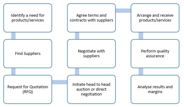 Quy trình mua sắm cơ bản trong doanh nghiệp